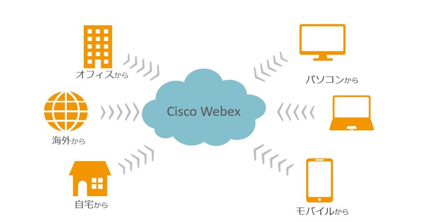 会議 シスコ ウェブ ビデオ会議cisco webexの使い方、背景変更や操作方法を紹介